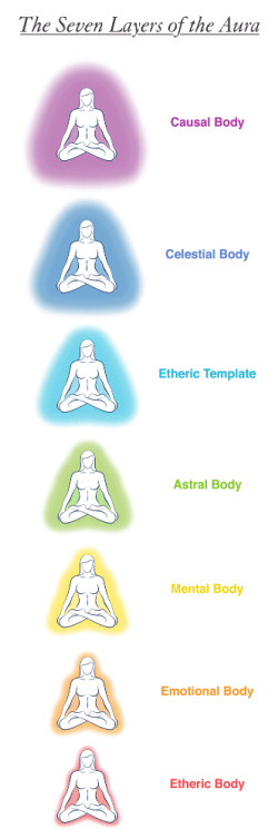 The aura includes the layers associated with the astral emotional body.