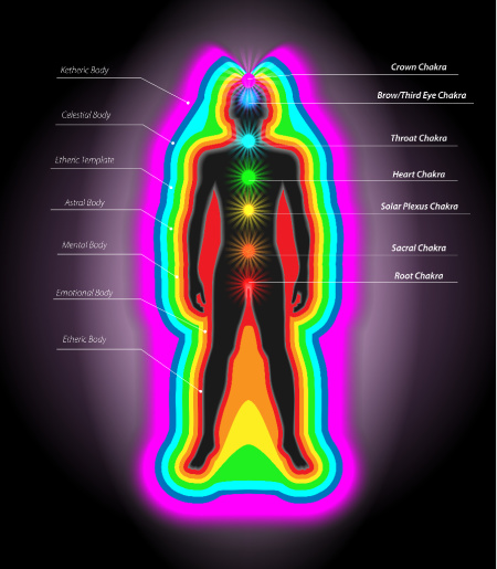 The chakras and auric layers of the spiritual body.