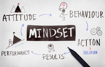 Tithing how to view it starts with your mindset.  The mindset photo shows attitude which leads to behavior, leading to action, leading to results, and leading to performance.